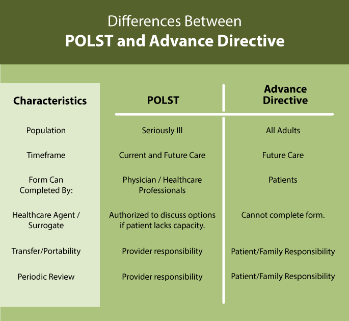polst-advance-directive